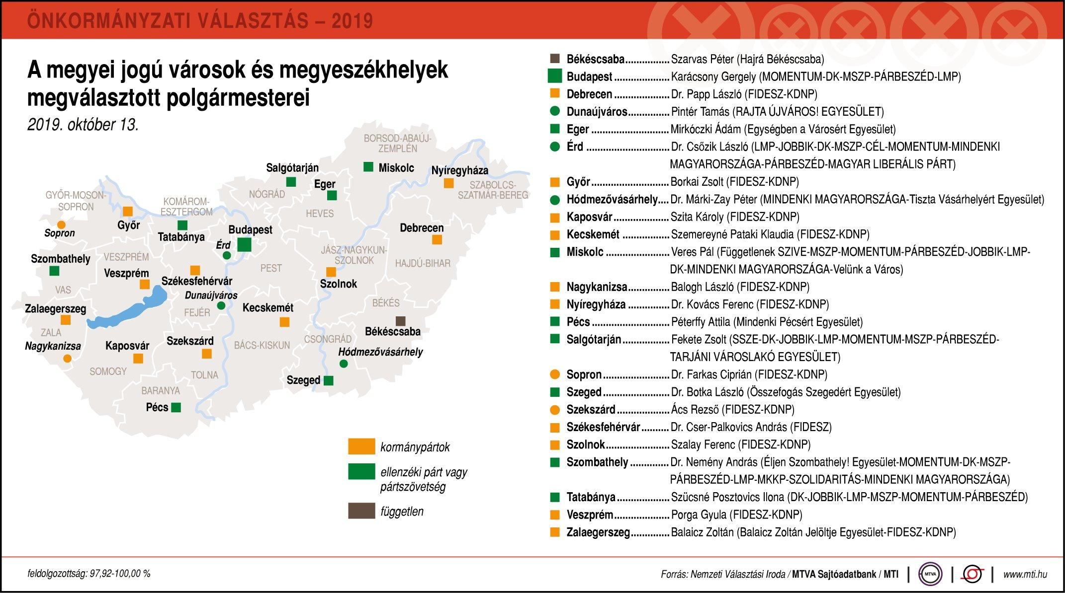 Önkormányzati választások – megyei jogú városok végeredményei