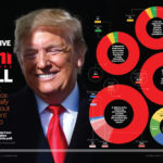 Mit gondolnak az amerikai ortodox zsidók Trumpról?